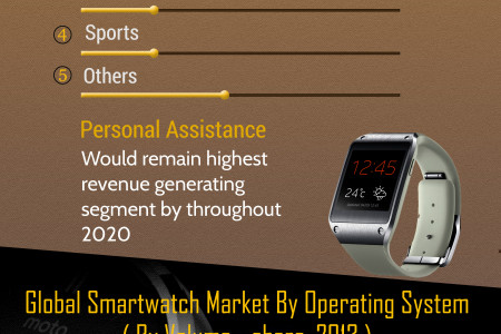 Global Smartwatch Market (Product, Application, Operating System and Geography) - Size, Share, Global Trends, Company Profiles, Demand, Insights, Analysis, Research, Report, Opportunities, Segmentation and Forecast 2013 - 2020 Infographic