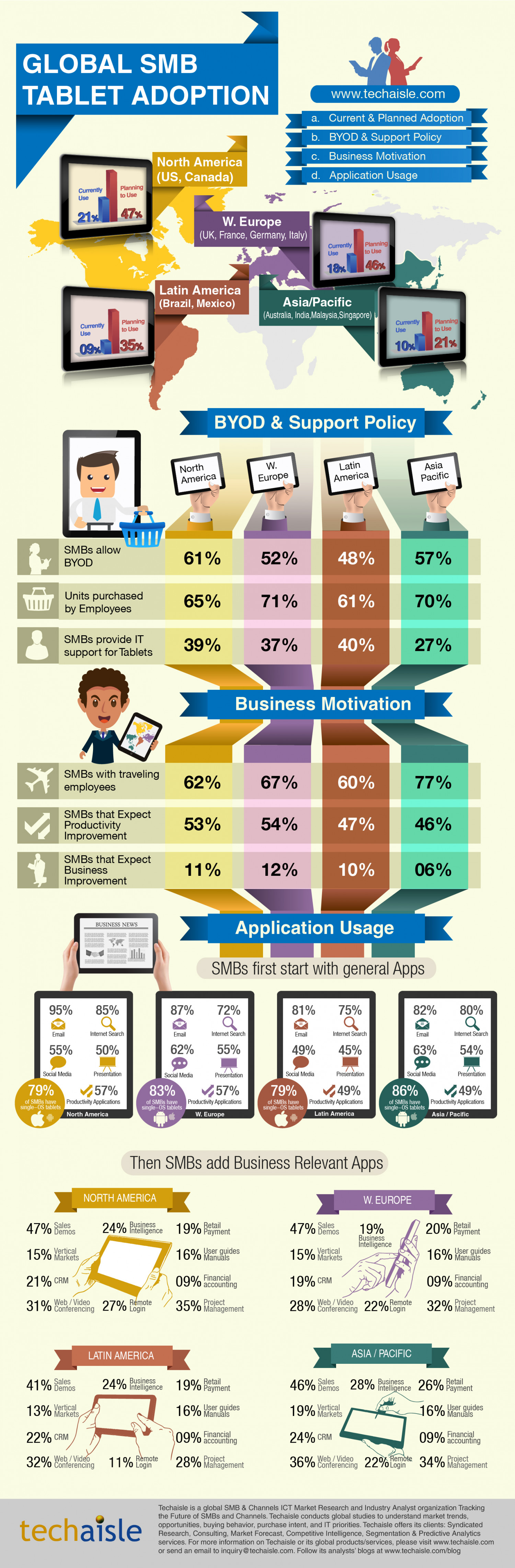 Global SMB Tablet Adoption. Infographic