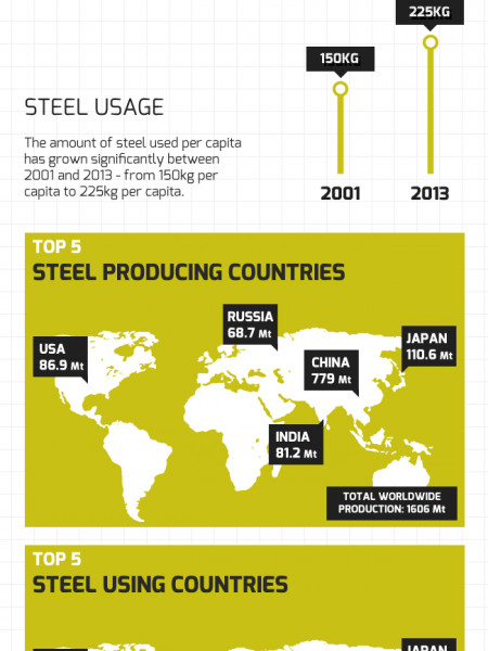 Global Steel Industry Insight Infographic