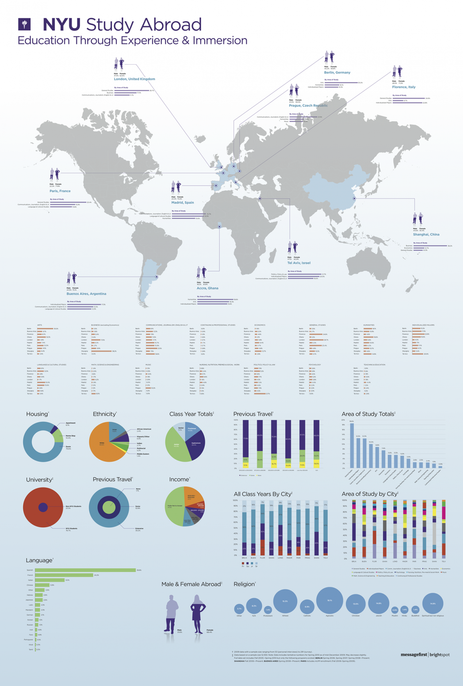Global Studies Info Post Infographic