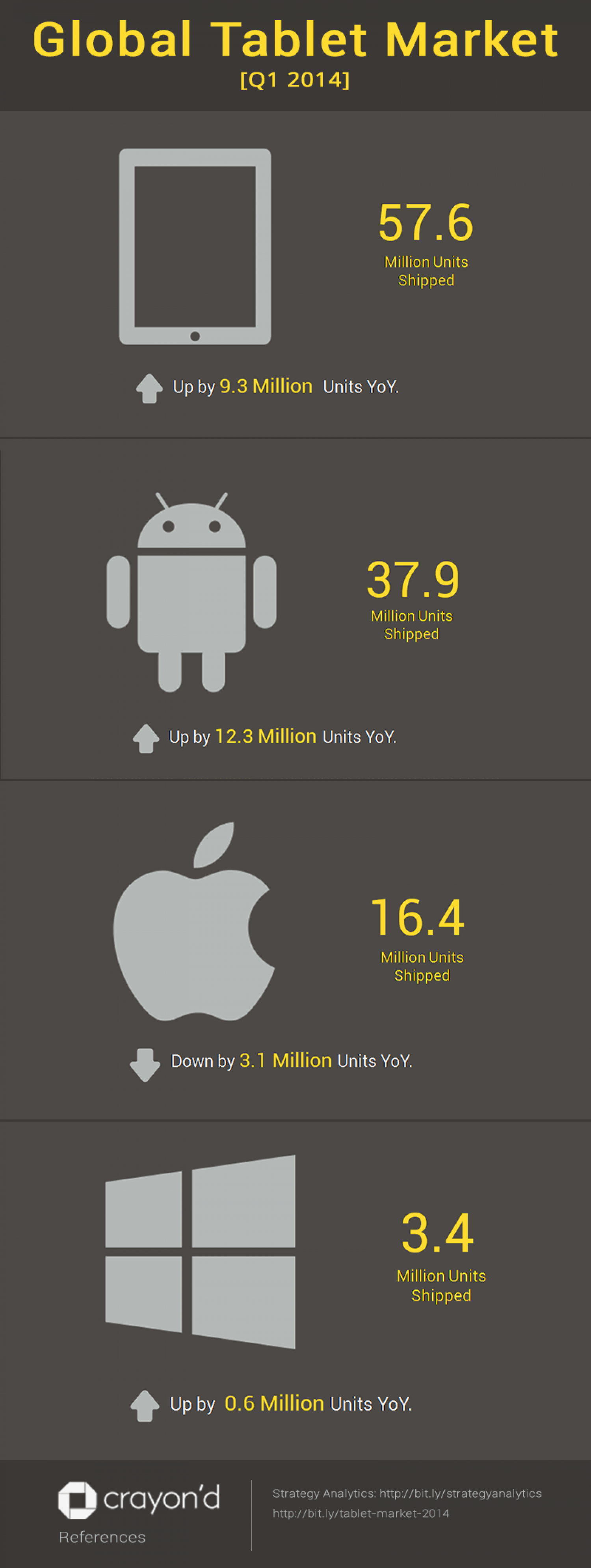 Global Tablet Market Infographic