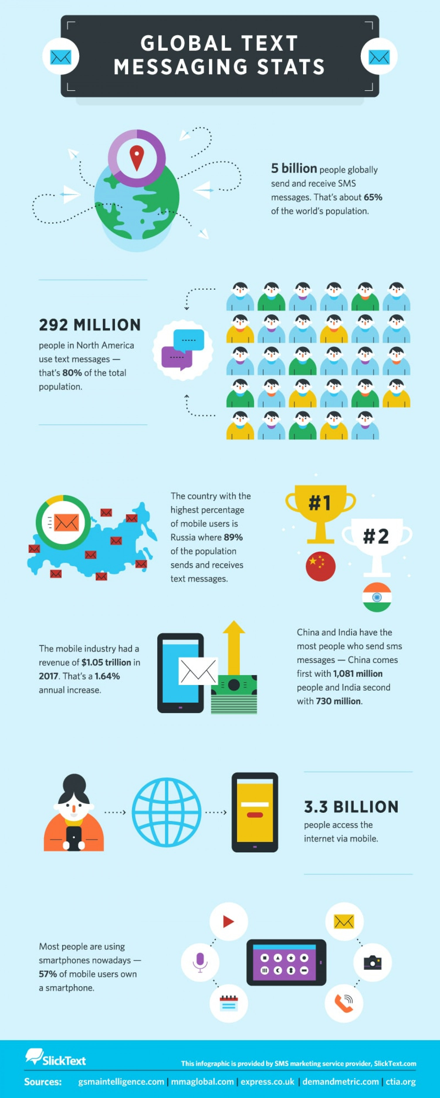 Global Text Messaging Statistics Infographic