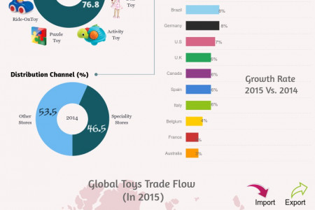 Global Toys Market Infographic