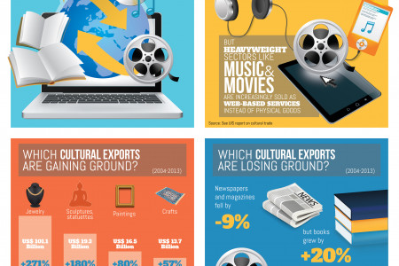 Global trade of cultural goods in the digital age Infographic