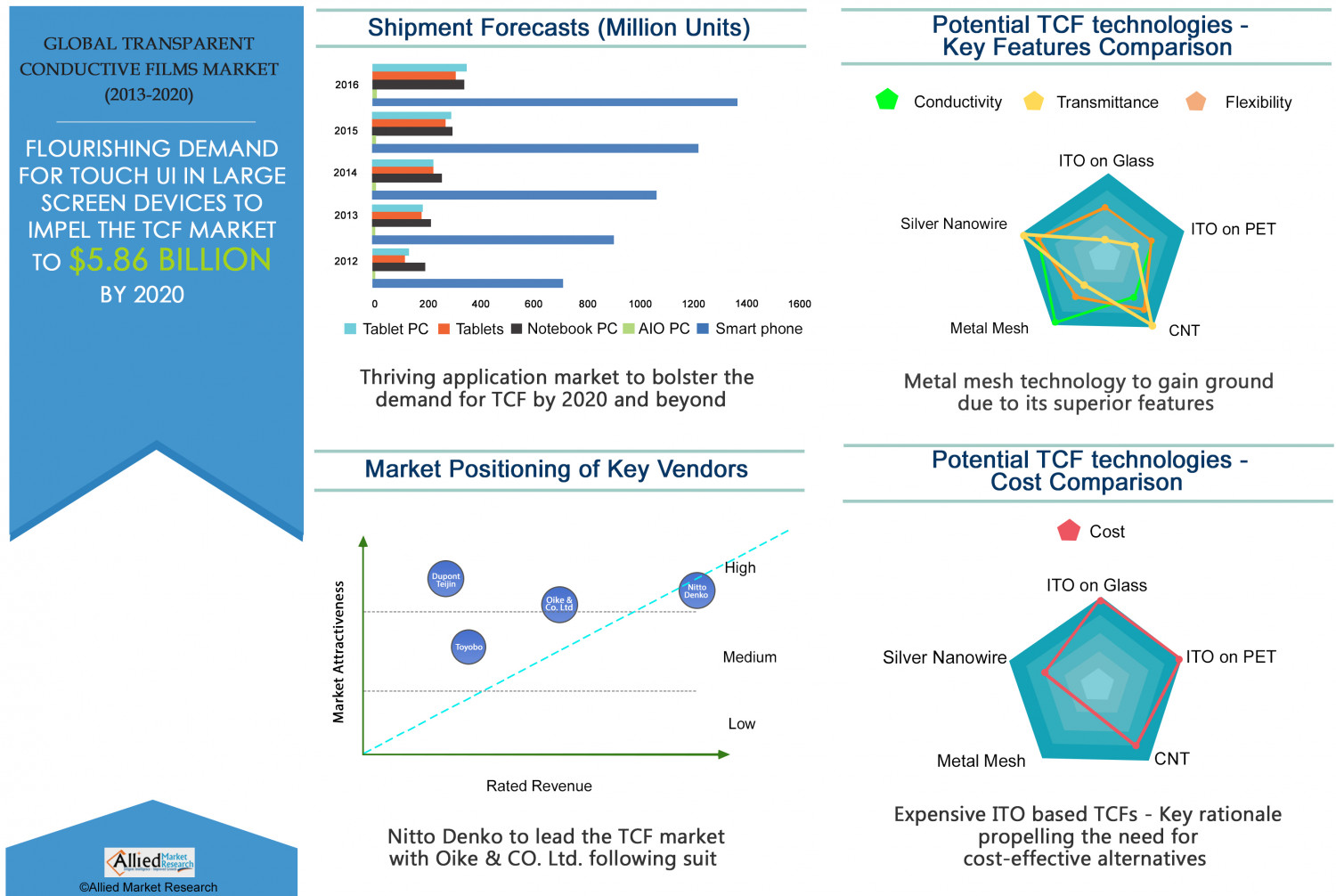 Global Transparent Conductive Films Market Forecast  2020 Infographic