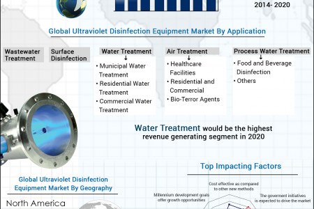 Global UV Disinfection Equipment Market - Size, Share, Global Trends, Company Profiles, Demand, Insights, Analysis, Research, Report, Opportunities, Segmentation and Forecast, 2013 - 2020 Infographic