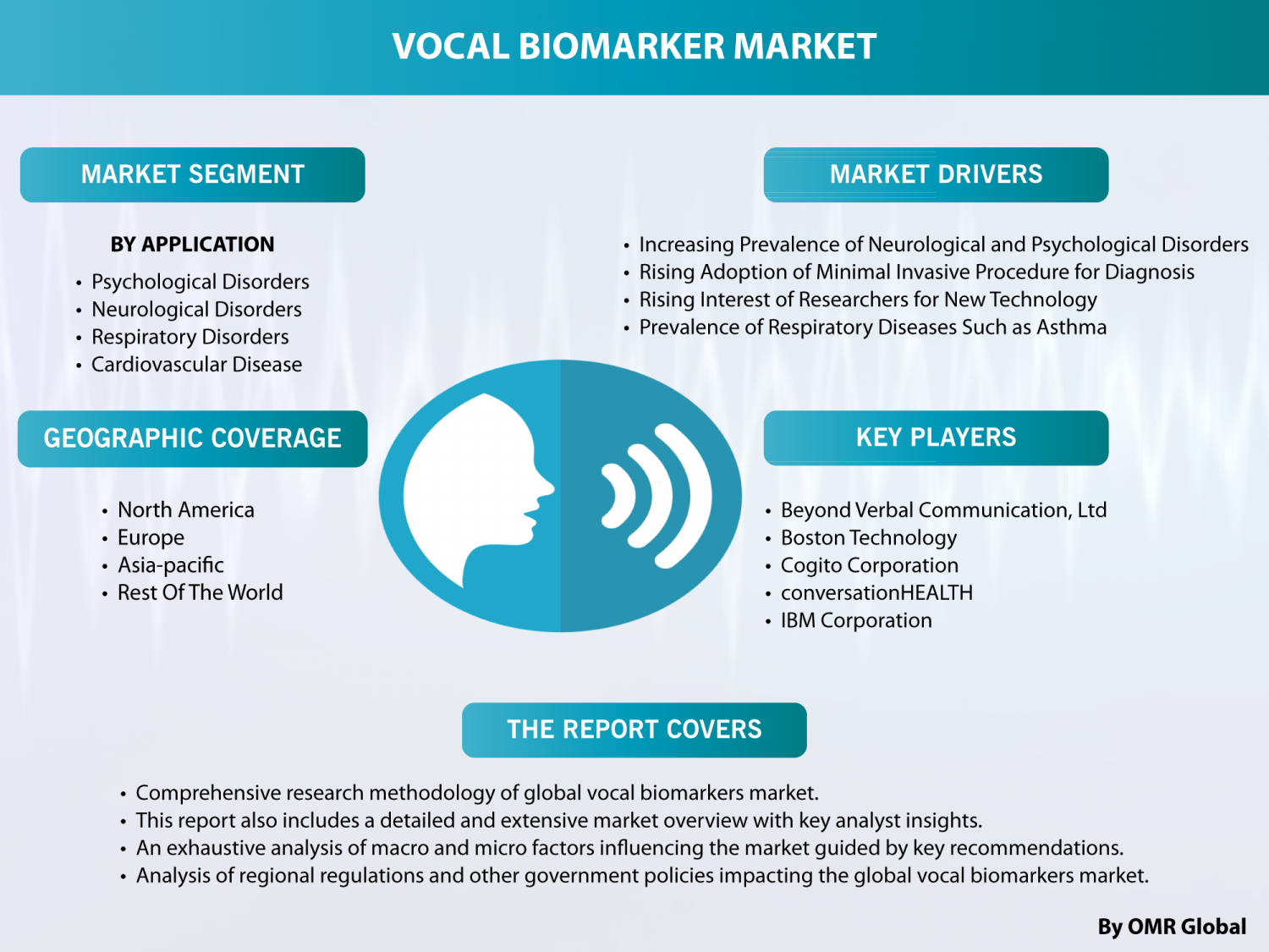 Global vocal biomarkers Market will experience a noticeable growth during the forecast period 2018 – 2023  Infographic