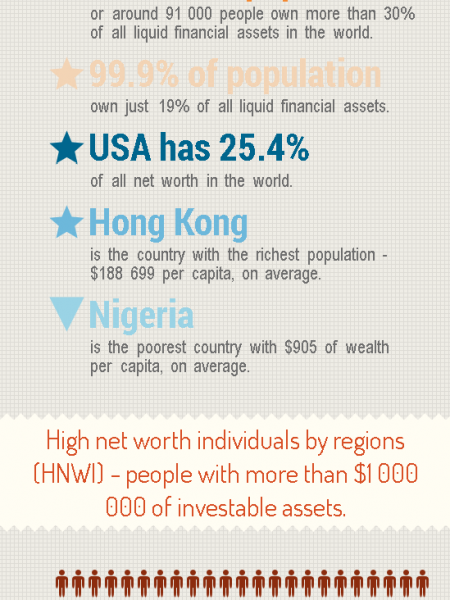 Global Wealth Distribution Infographic