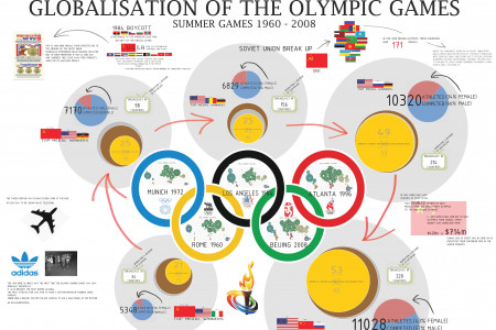 Globalisation of the Olympic Games Infographic