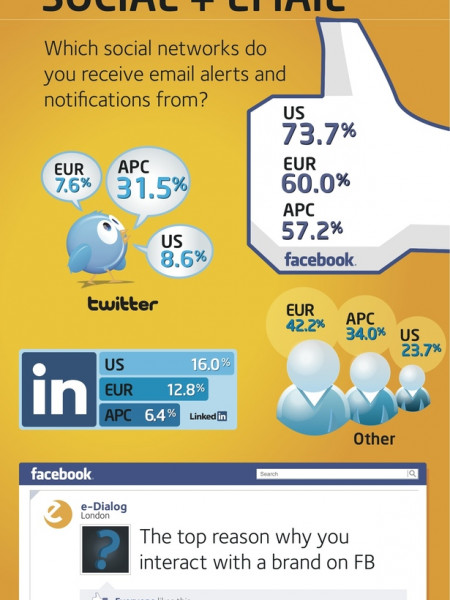 Globe-trotting With E-Dialog Infographic