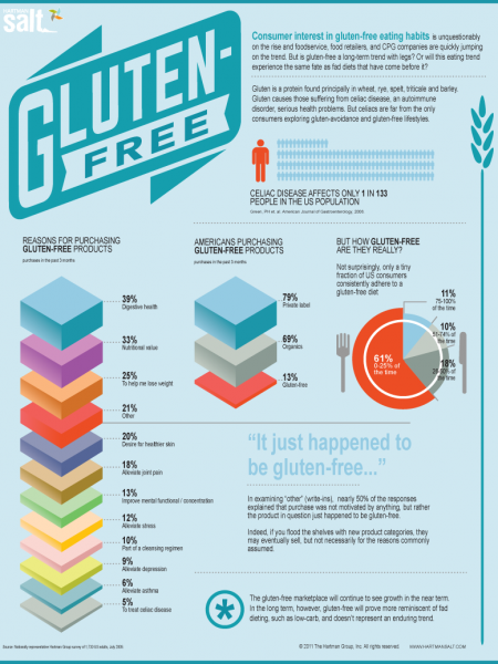 Gluten-Free Eating  Infographic