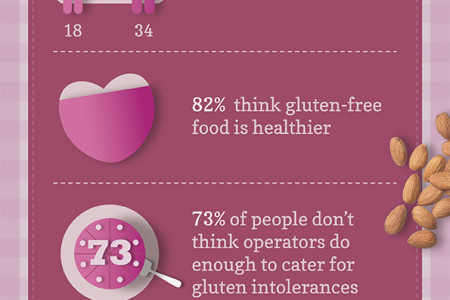 Gluten-Free Out-Of-Home - The Facts Infographic