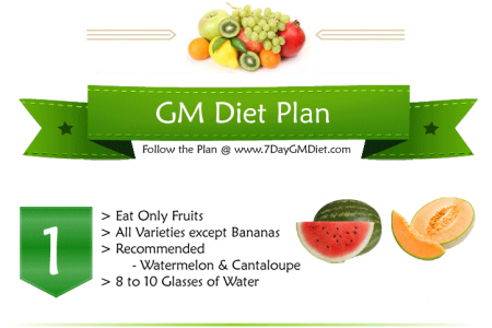 GM Diet Chart for Weight Loss in 7 Days Infographic