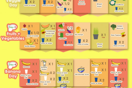 GM Diet Plan Chart To Loose Weight In 7 days Infographic