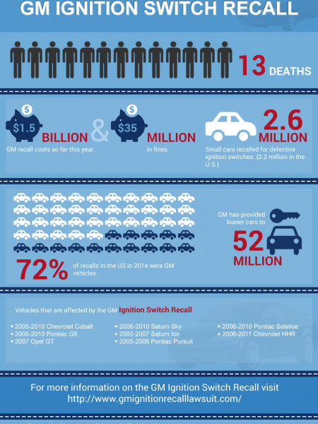 Gm Ignition Switch Recall Infographic