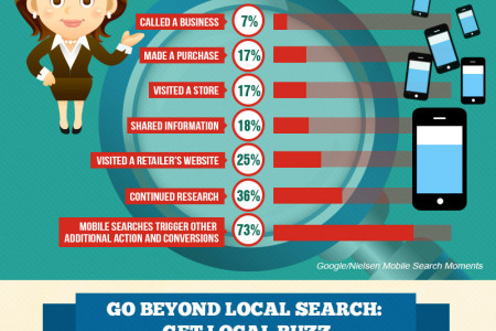Go Beyond Local Search : Go Local Buzz Infographic