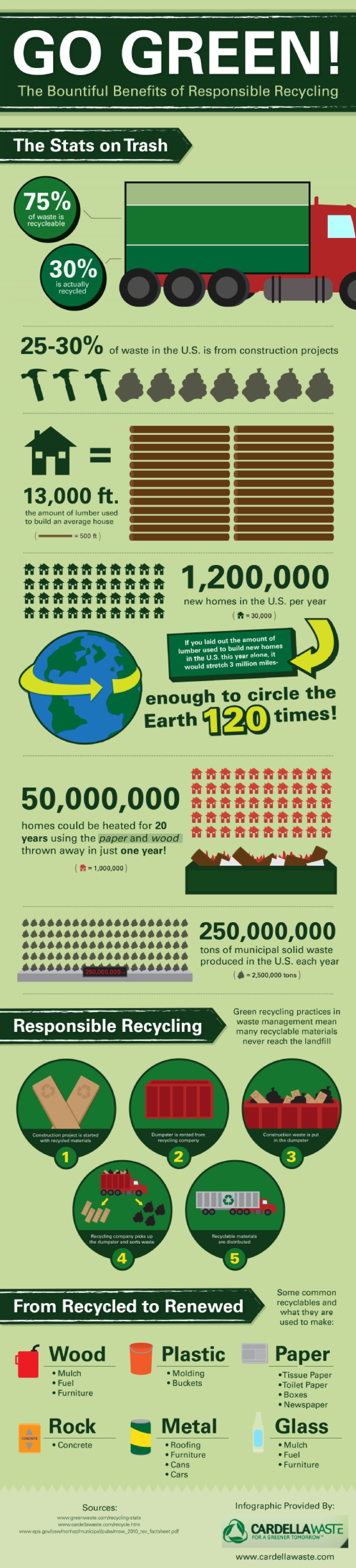 Go Green! The Bountiful Benefits of Responsible Recycling  Infographic
