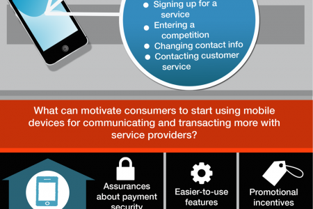Go Mobile To Boost Sales Conversions Infographic