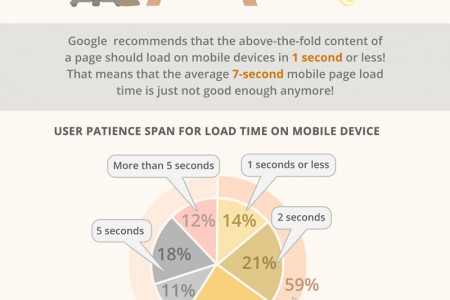 Go mobile with RWD and avoid site abandonment Infographic