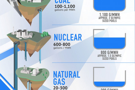 Go Solar to Save Water  Infographic