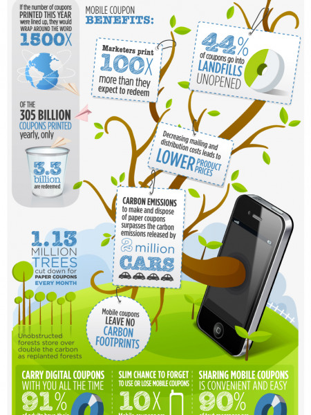 Go to green to keep green with mobile couponing Infographic