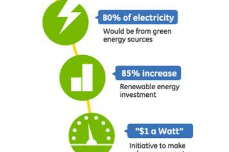 Goals for the future of Solar Infographic