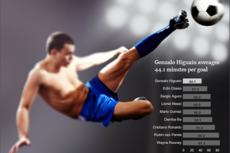 Goals in Minutes Infographic