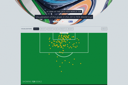 Goals in the 2014 FIFA World Cup Infographic