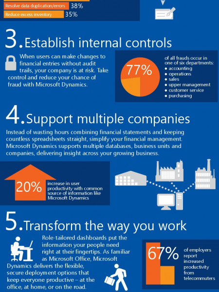 7 Strategic Ways to Grow Your Business With Microsoft Dynamics Infographic