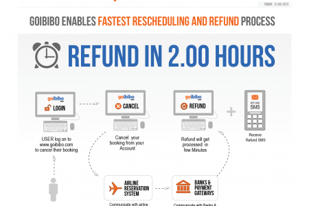 goibibo refund process Infographic