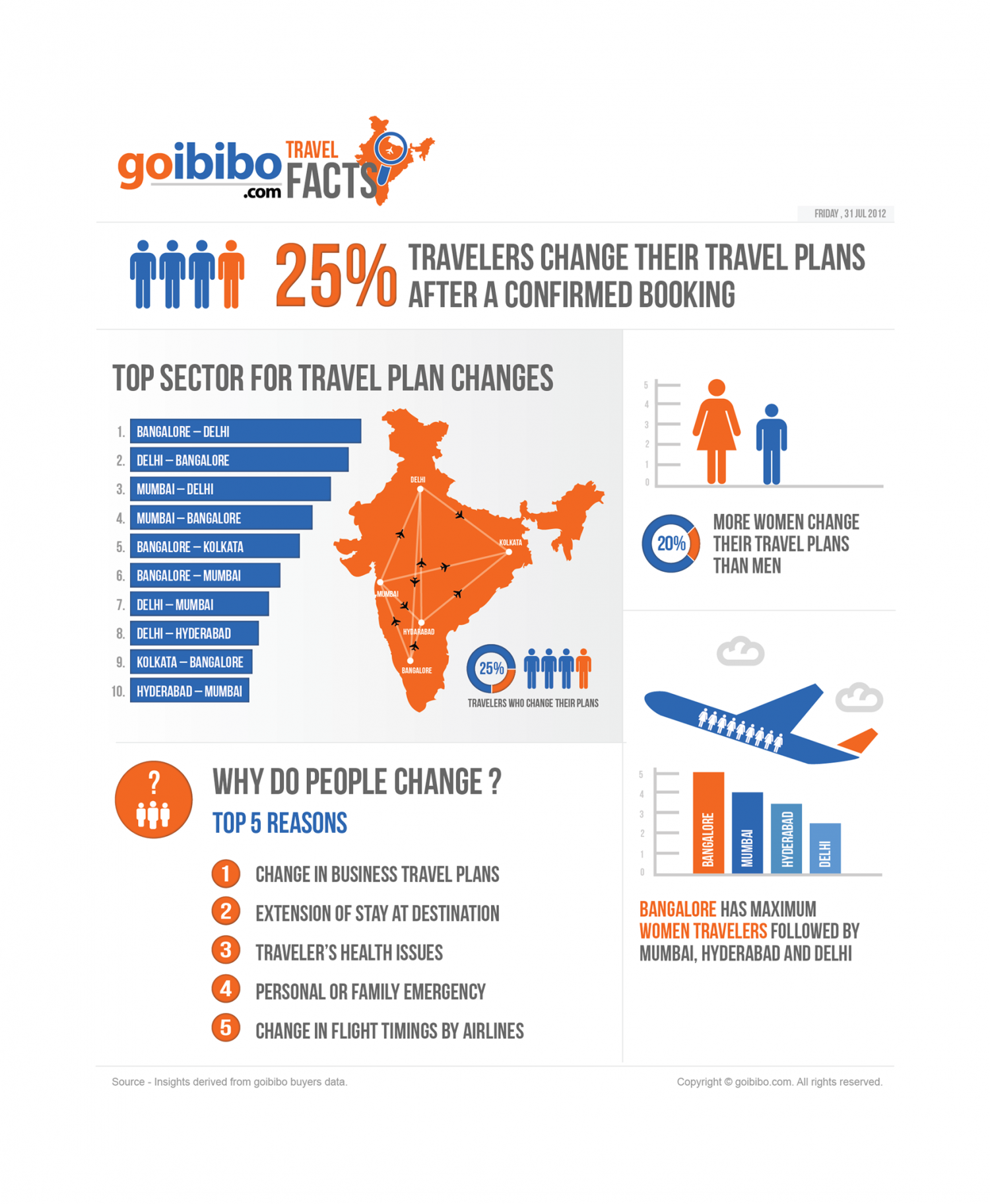 goibibo travel facts Infographic