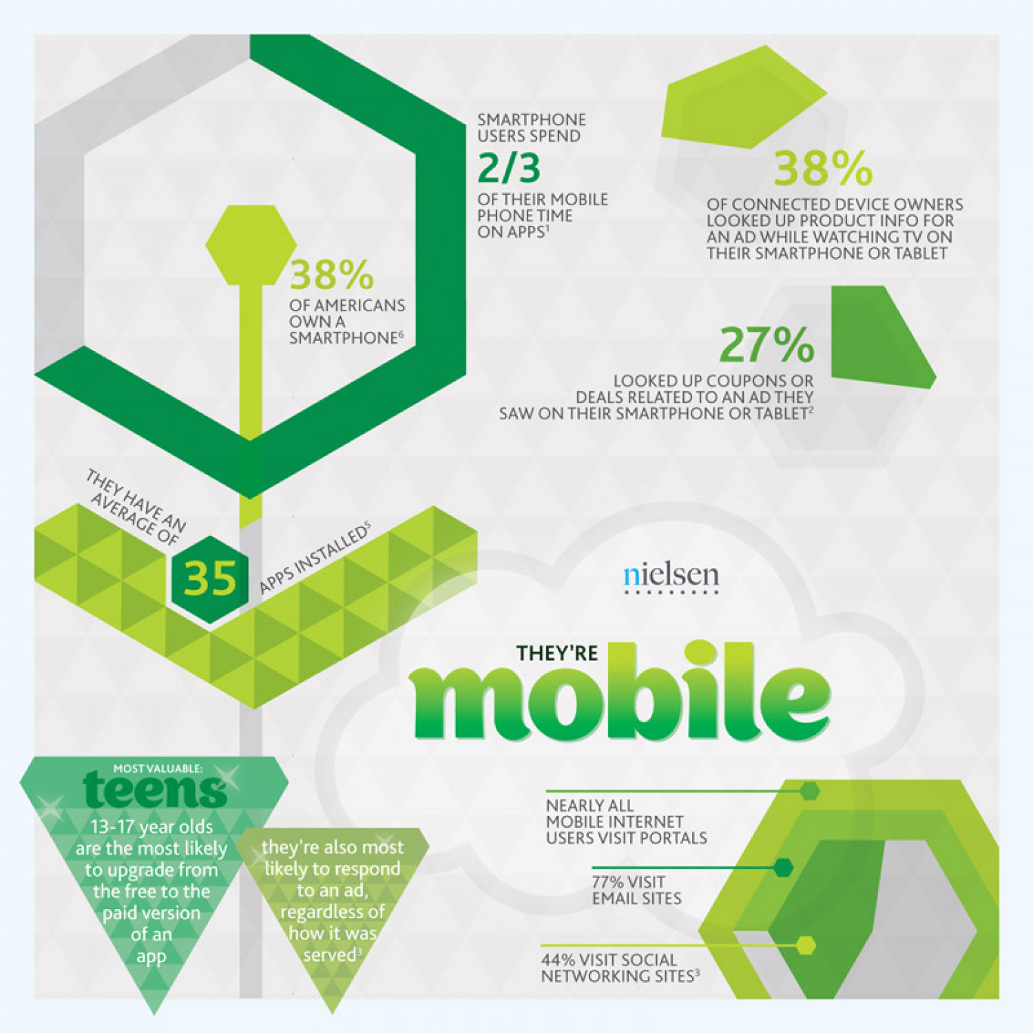 Goin' Mobile Infographic
