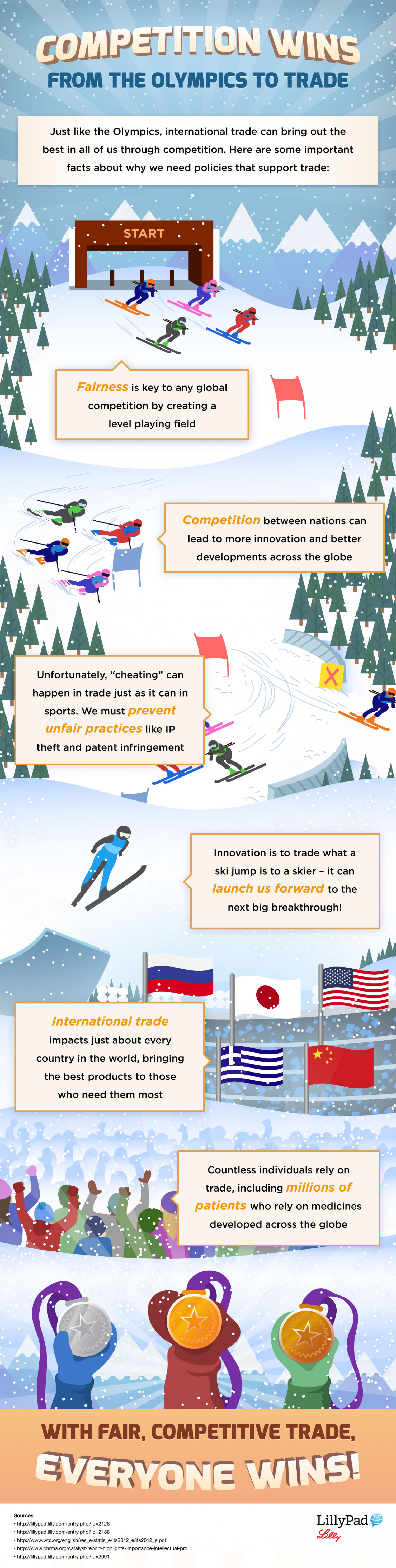 Competition Wins from the Olympics to Trade Infographic