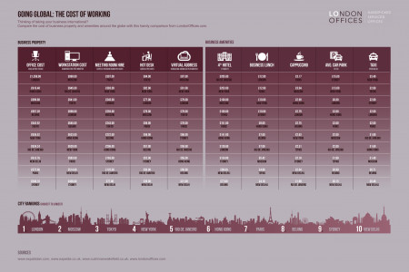 Going Global: The Cost Of Working Infographic