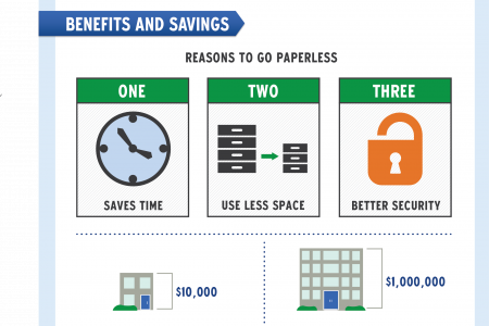 Going Green & Going Paperless Infographic