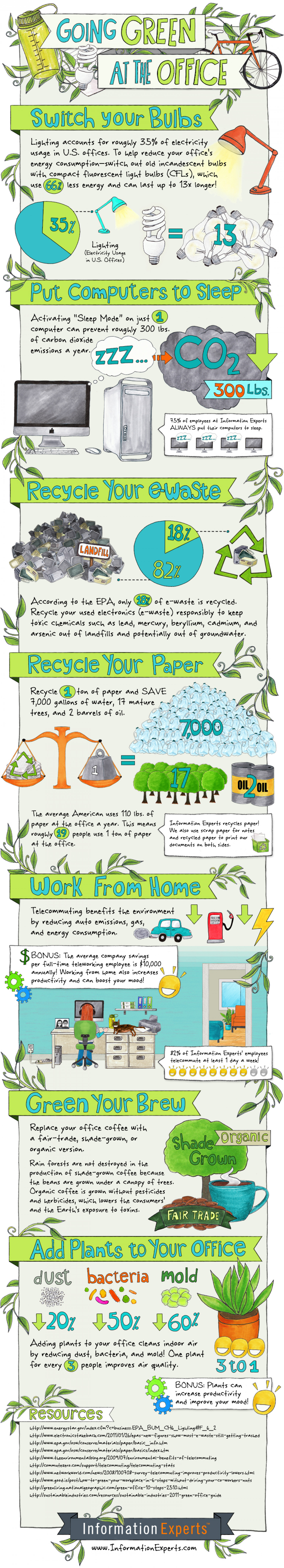 Going Green at the Office Infographic