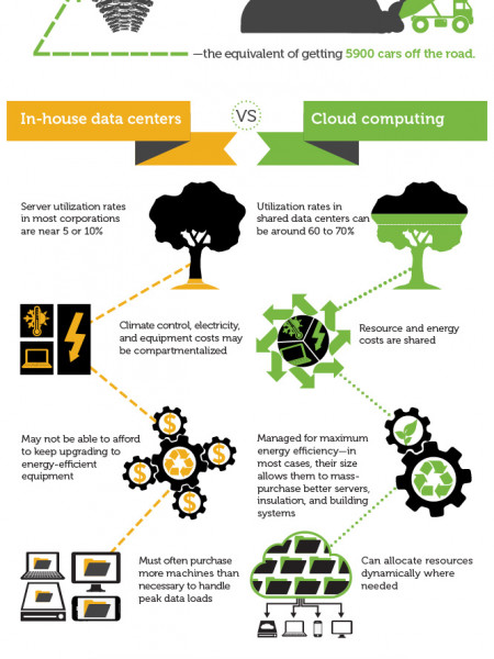 Going green with cloud computing Infographic