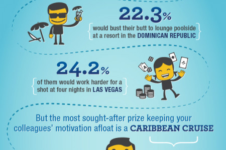 Going Places: Employees Prefer a Cruise Infographic
