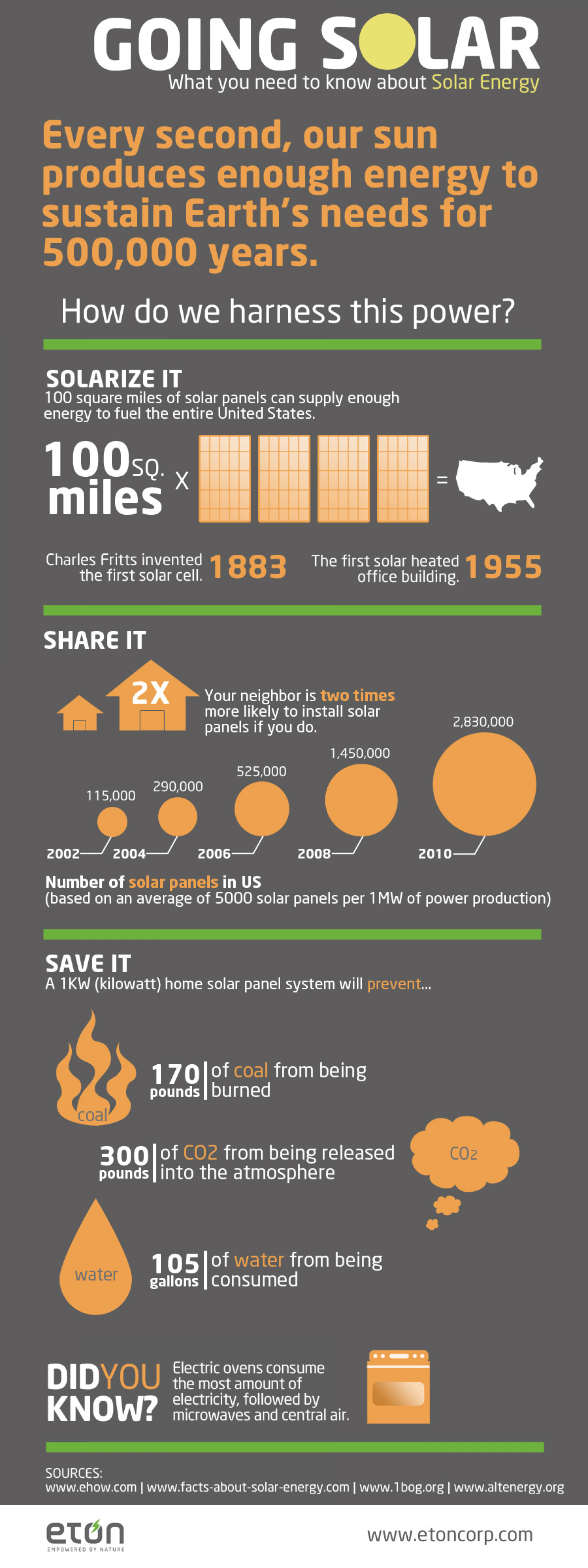 Going Solar Infographic