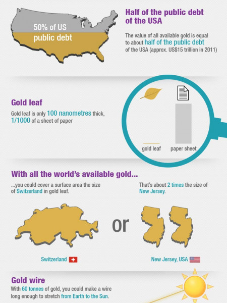 Gold Facts Infographic