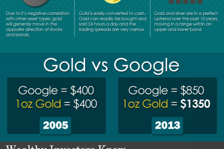 Gold Investing Infographic
