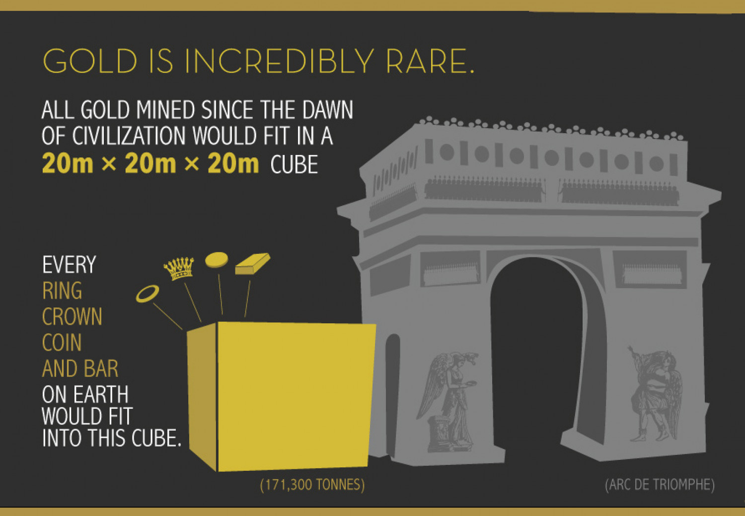 Gold is Incredibly Rare Infographic