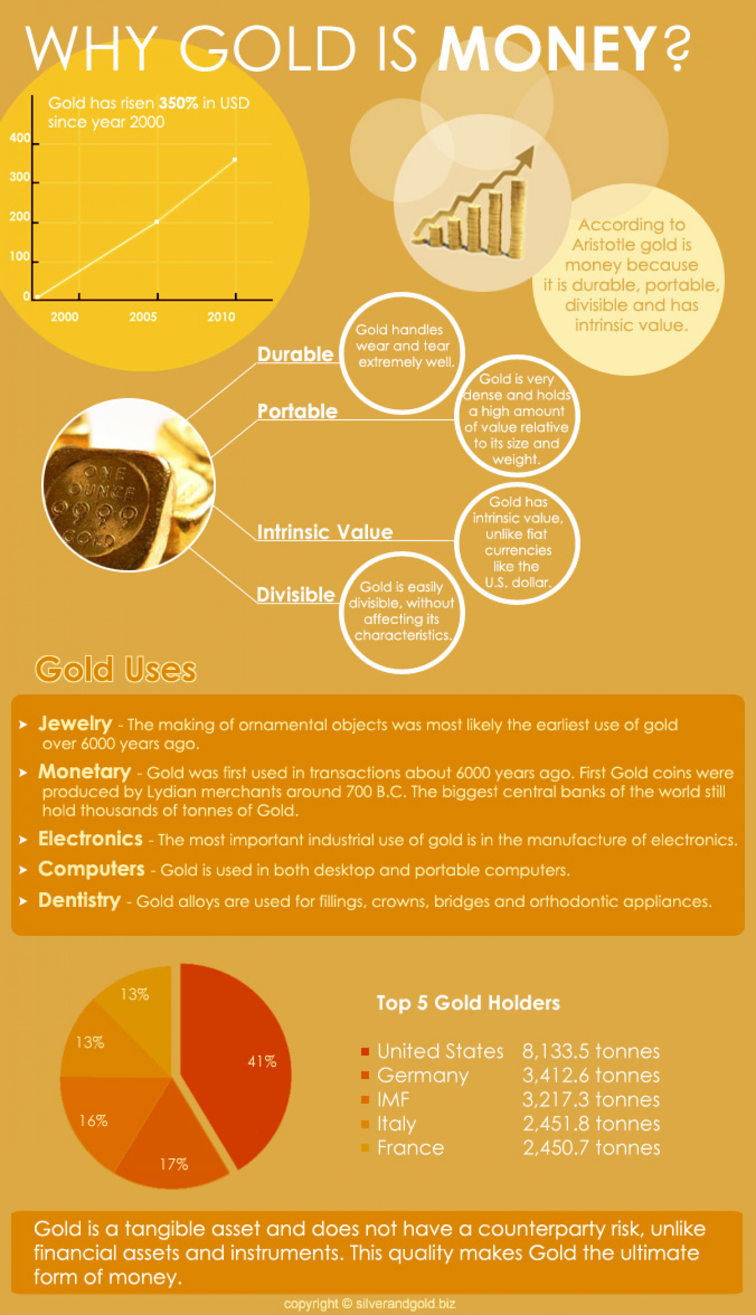 Gold Is Money Infographic