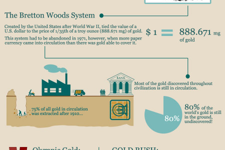 Gold is one of the best investments a person can make. Infographic