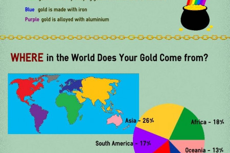 Gold Jewellery Infographic