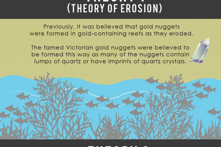 Gold Nuggets: How Are They Formed? Infographic