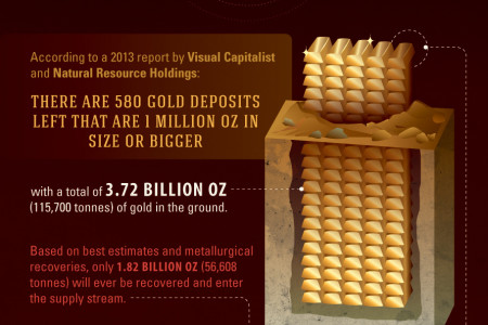 Gold Series Part II: Unearthing the World's Gold Supply Infographic