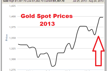 Gold Spot Price Chart Infographic
