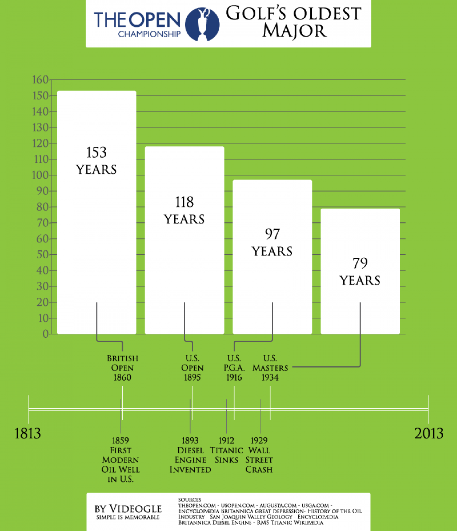 Golf's Oldest Major British Open 2013 Infographic