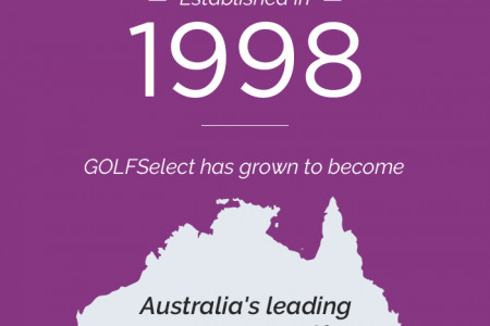 GOLFSelect - Australia's Leading Corporate Golf & Golf Holiday Organiser Infographic